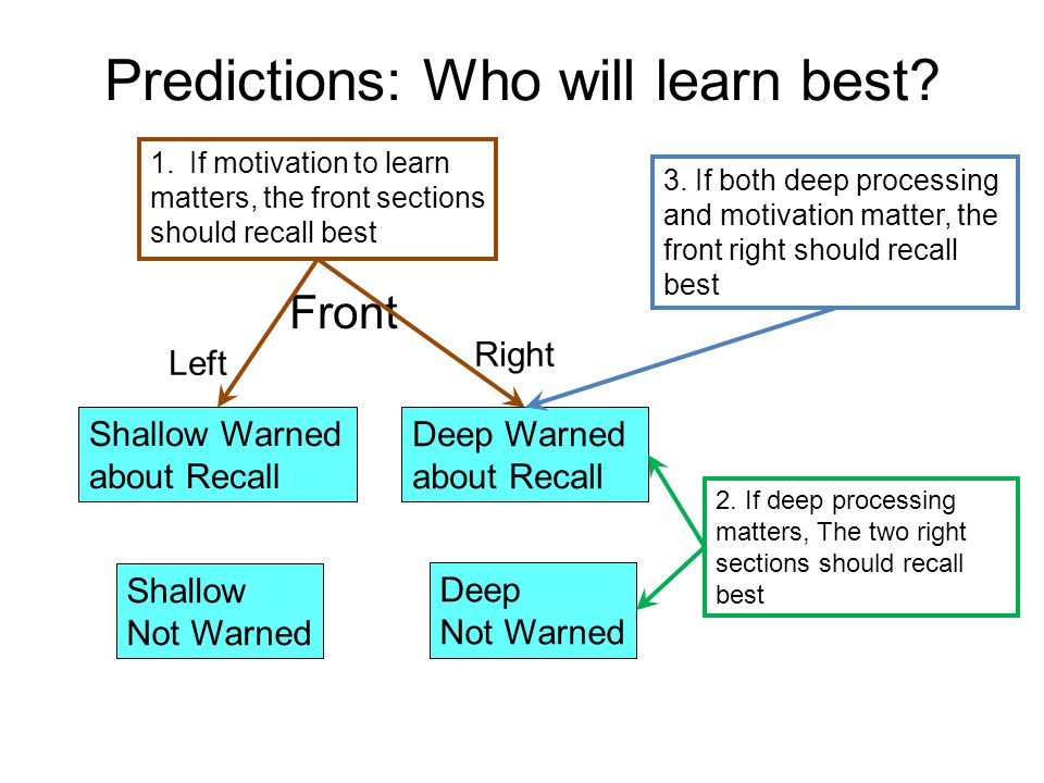 Predictions: Who will learn best