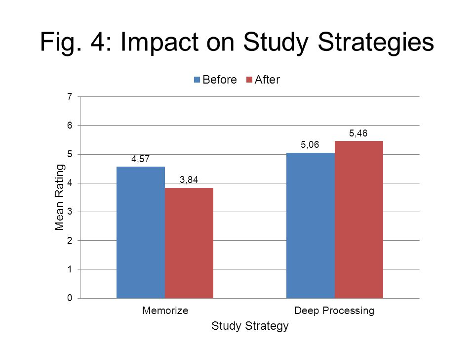 Fig. 4: Impact on Study Strategies