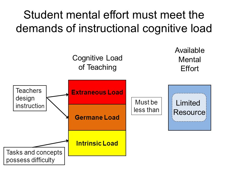 Student mental effort must meet the demands of instructional cognitive load