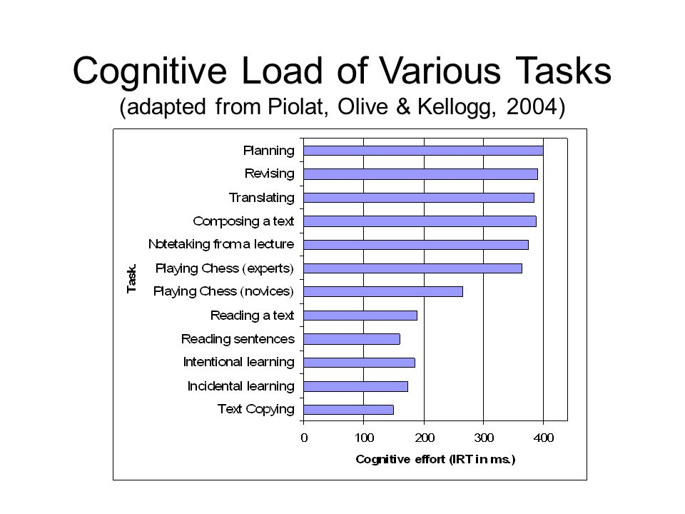 Cognitive Load of Various Tasks (adapted from Piolat, Olive & Kellogg, 2004)