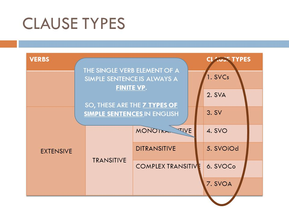 CLAUSE TYPES VERBS CLAUSE TYPES INTENSIVE/LINKING VERBS 1. SVCs 2. SVA