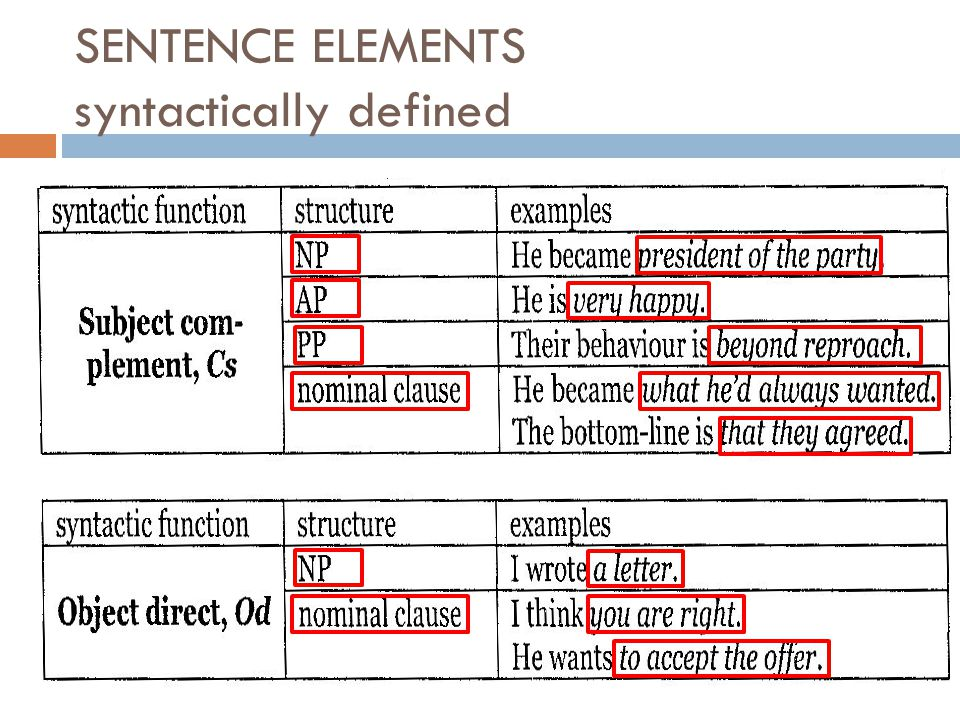 SENTENCE ELEMENTS syntactically defined