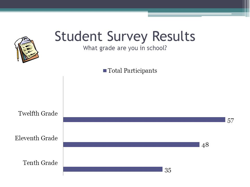 Student Survey Results What grade are you in school