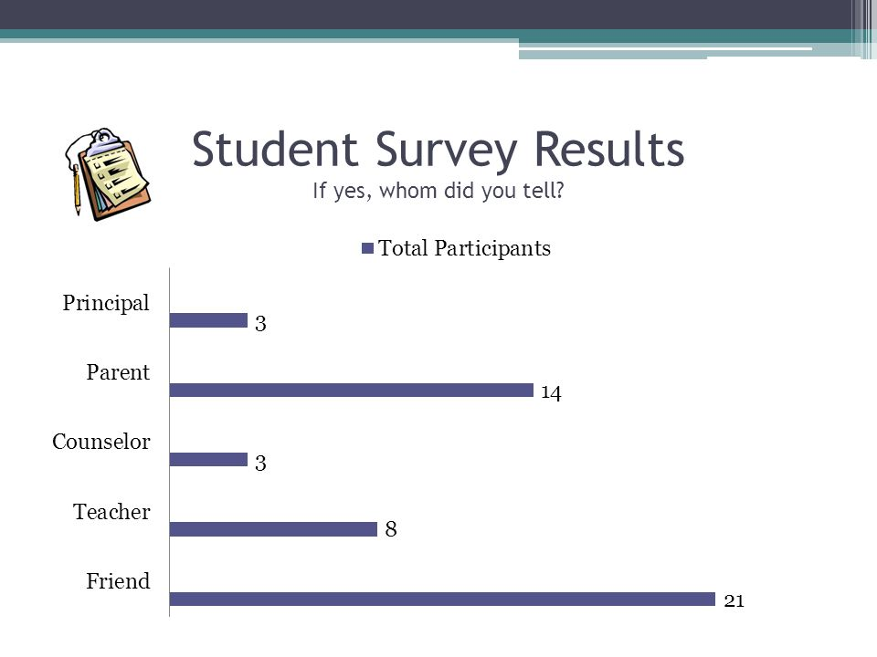Student Survey Results If yes, whom did you tell