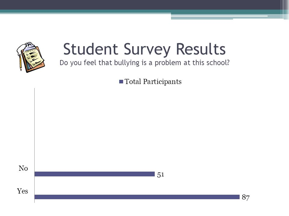 Student Survey Results Do you feel that bullying is a problem at this school