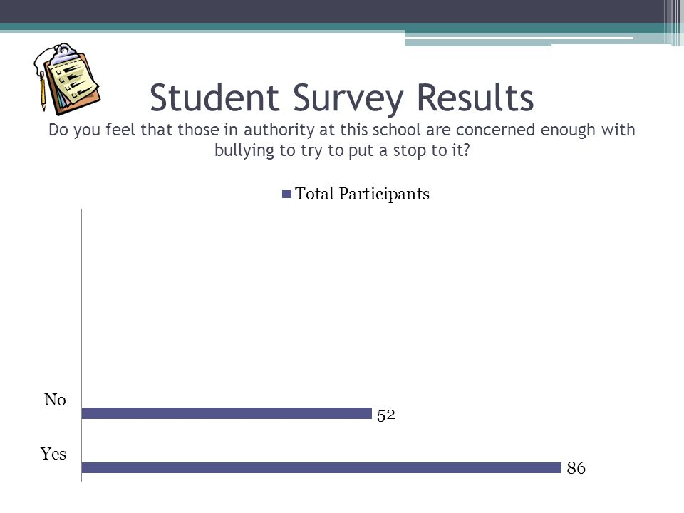 Student Survey Results Do you feel that those in authority at this school are concerned enough with bullying to try to put a stop to it
