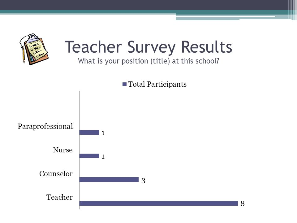 Teacher Survey Results What is your position (title) at this school