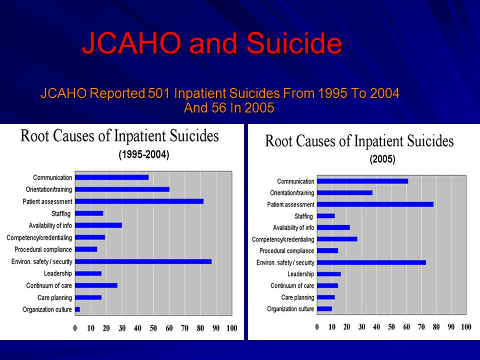 JCAHO Reported 501 Inpatient Suicides From 1995 To 2004 And 56 In 2005