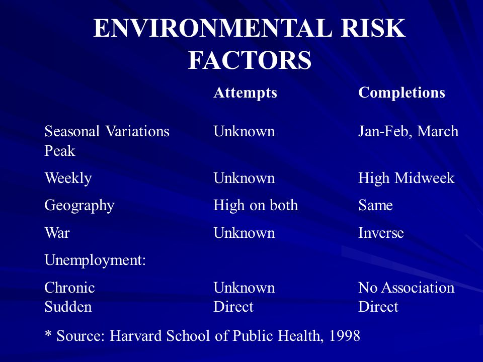 ENVIRONMENTAL RISK FACTORS