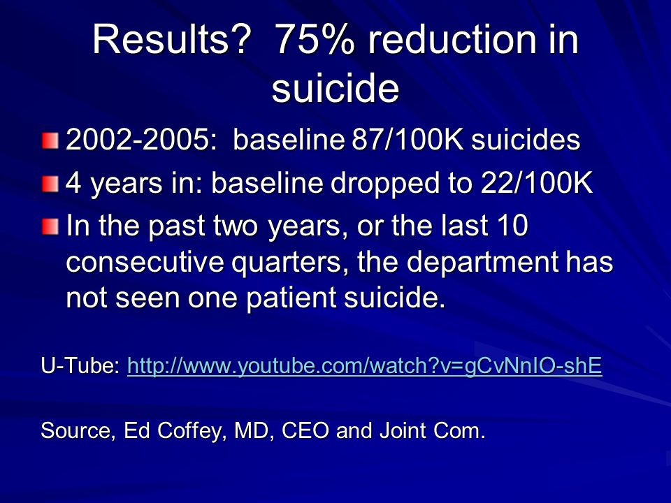 Results 75% reduction in suicide