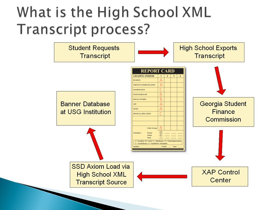 What is the High School XML Transcript process