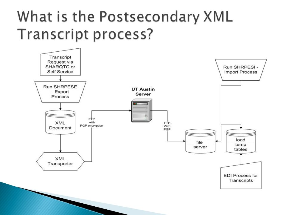 What is the Postsecondary XML Transcript process