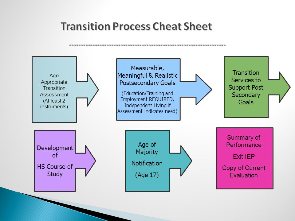 Transition Process Cheat Sheet