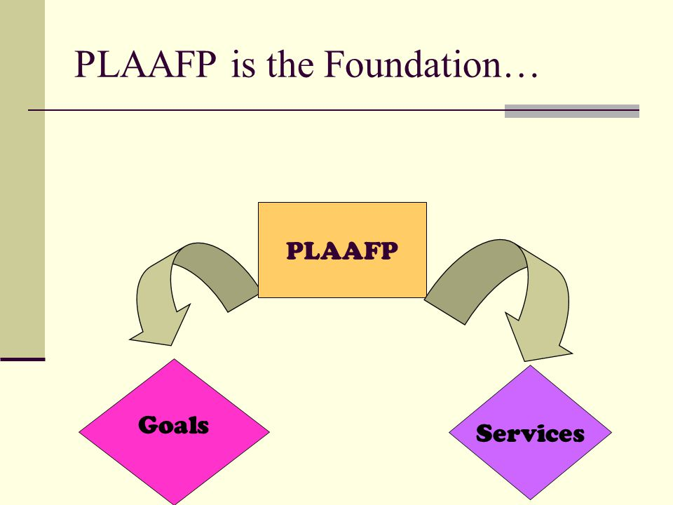 PLAAFP is the Foundation…