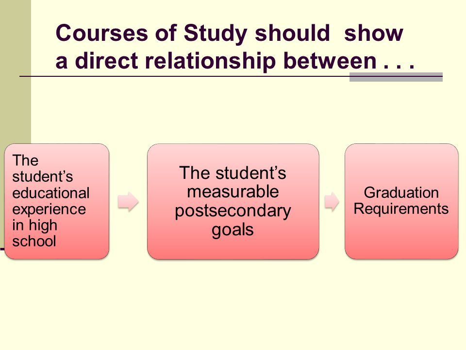 Courses of Study should show a direct relationship between . . .