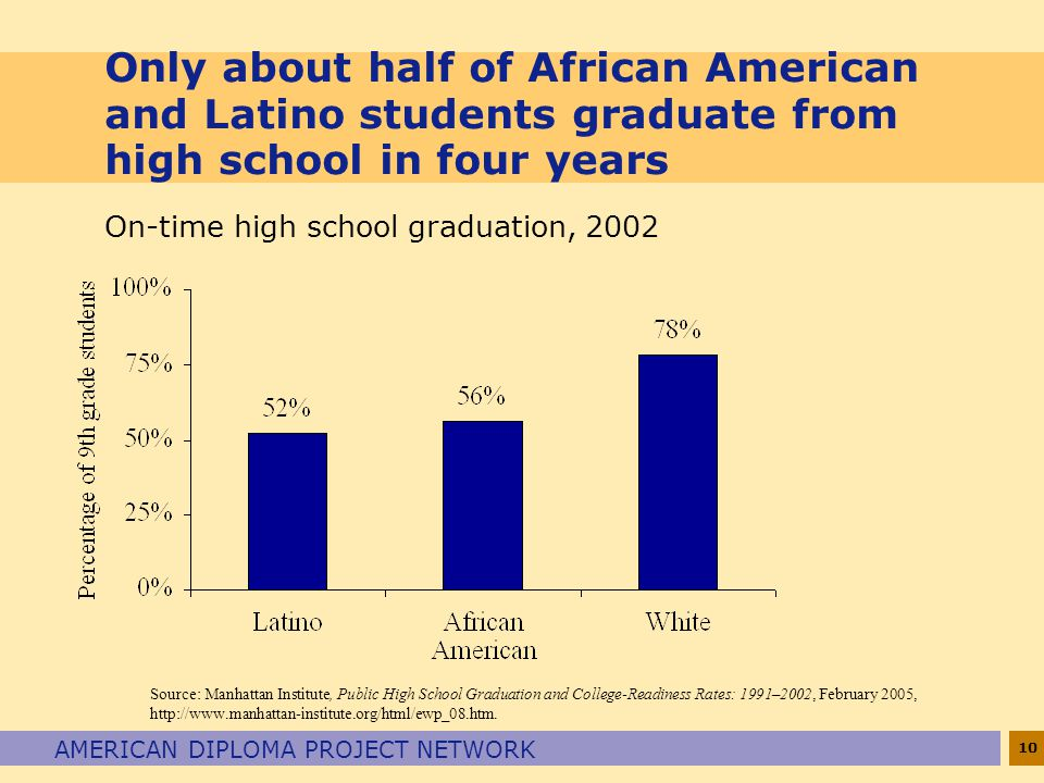 Only about half of African American and Latino students graduate from high school in four years