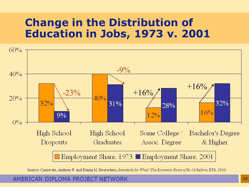Change in the Distribution of Education in Jobs, 1973 v. 2001