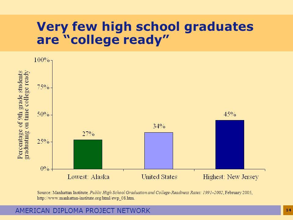 Very few high school graduates are college ready