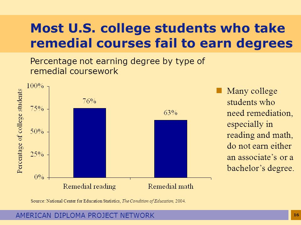 Most U.S. college students who take remedial courses fail to earn degrees