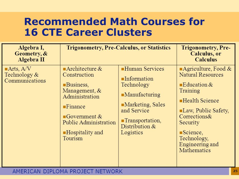 Recommended Math Courses for 16 CTE Career Clusters