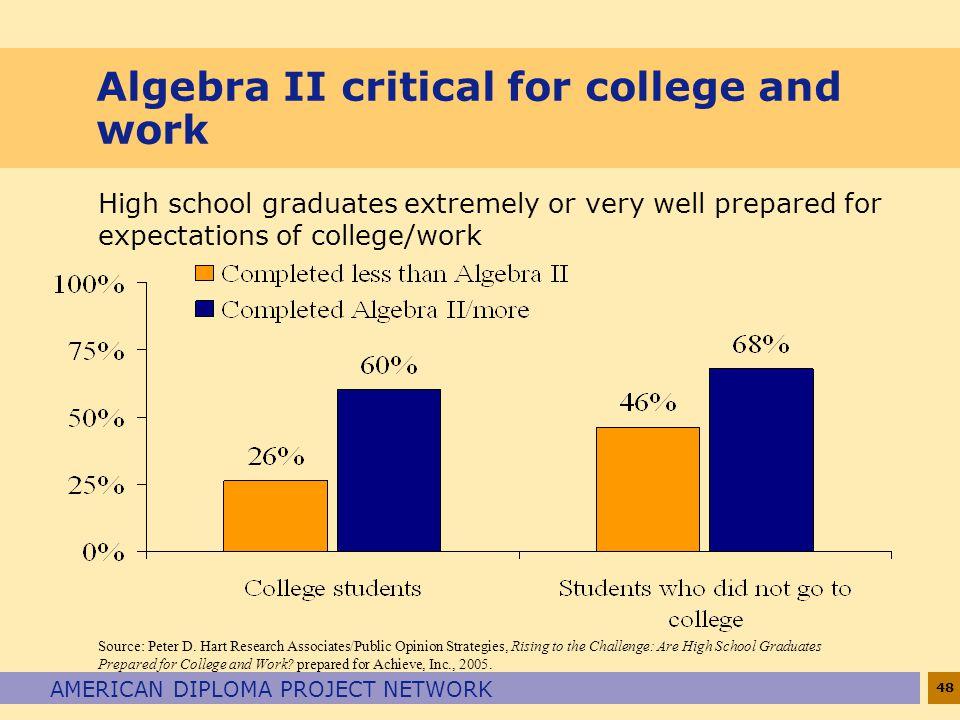 Algebra II critical for college and work