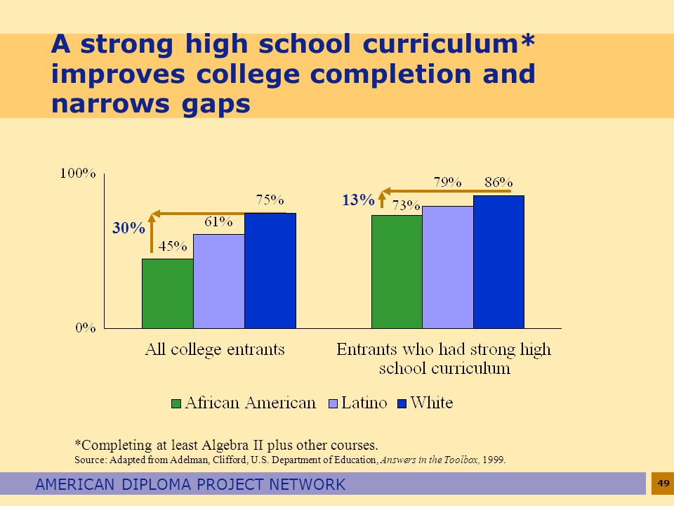 A strong high school curriculum
