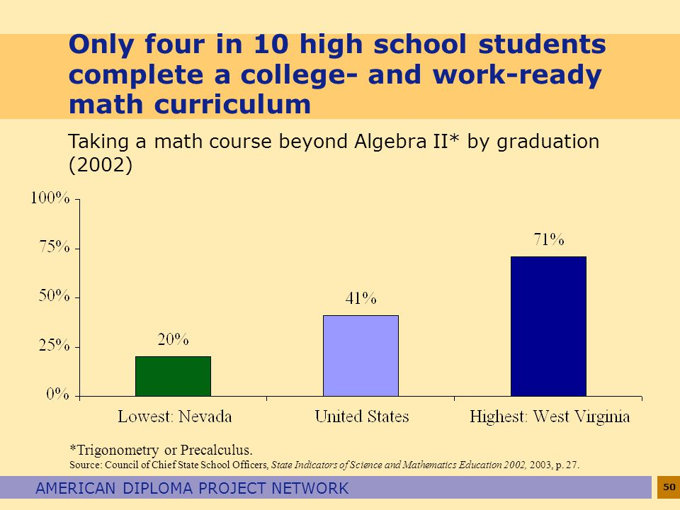 Only four in 10 high school students complete a college- and work-ready math curriculum