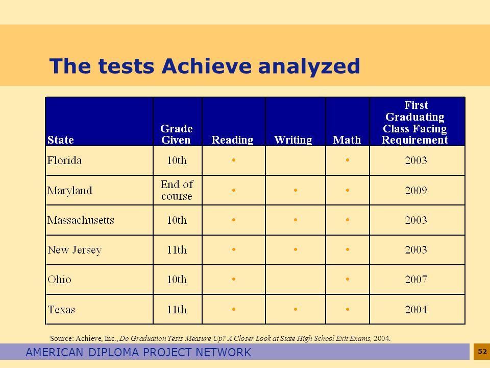 The tests Achieve analyzed