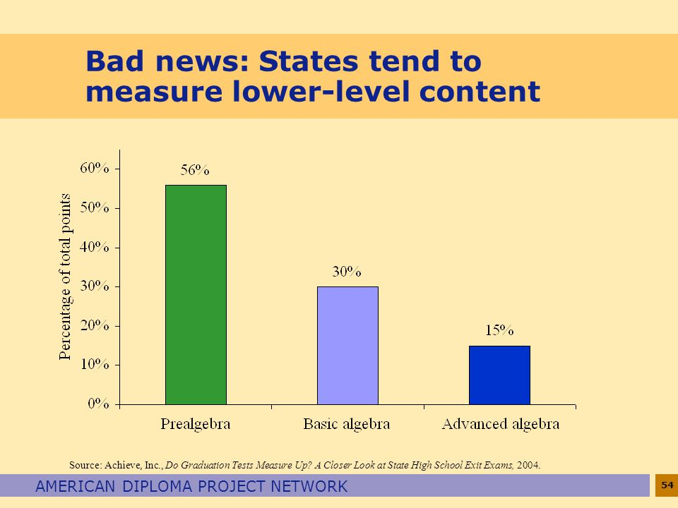 Bad news: States tend to measure lower-level content