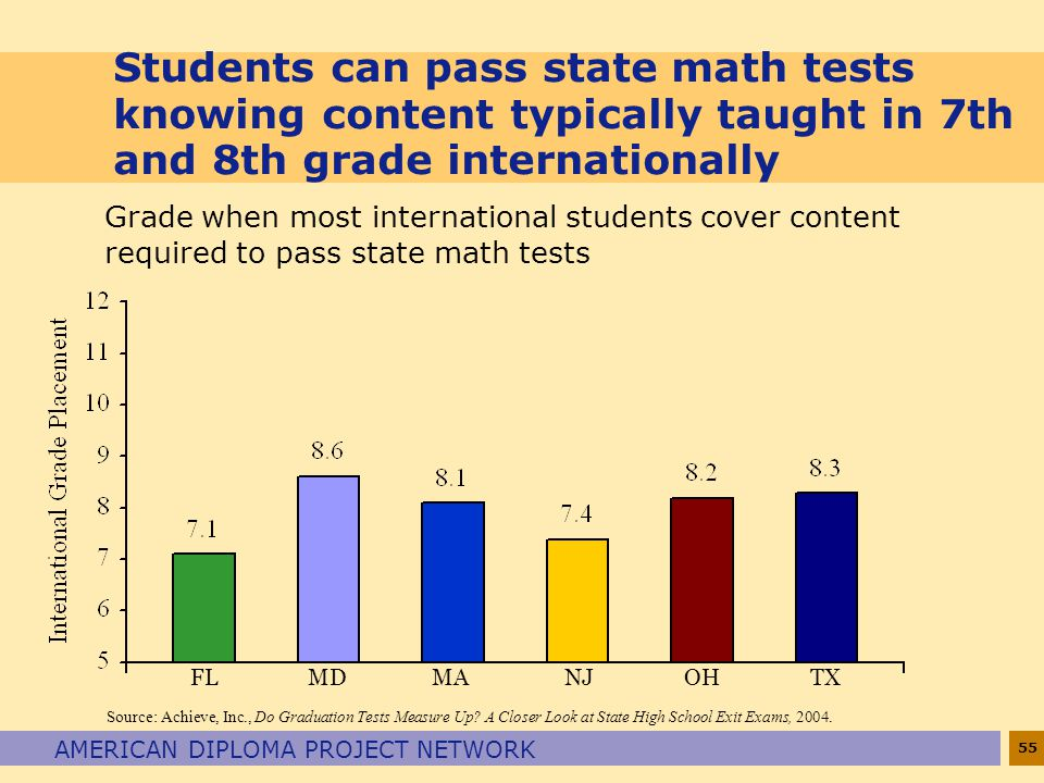 Students can pass state math tests knowing content typically taught in 7th and 8th grade internationally