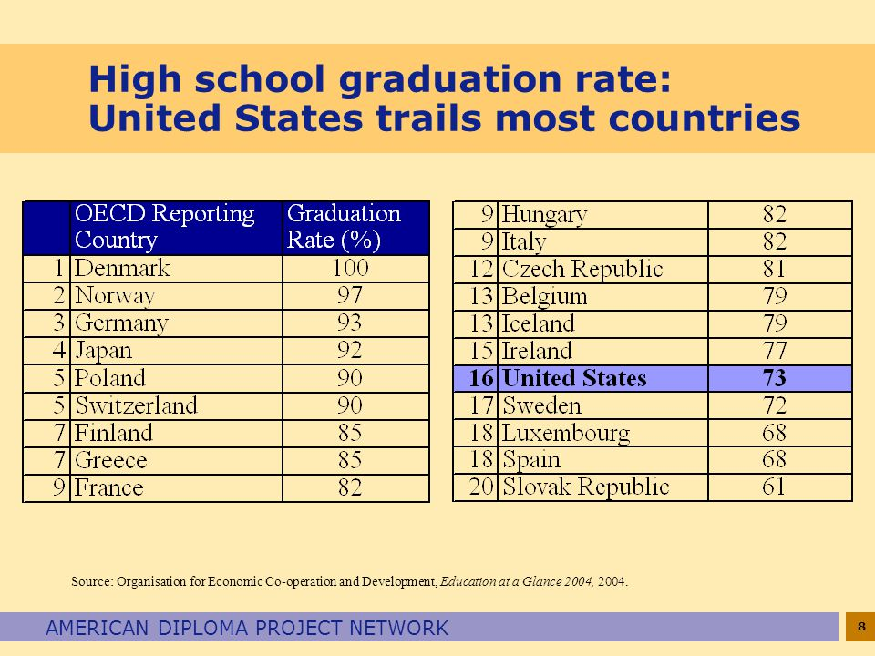 High school graduation rate: United States trails most countries