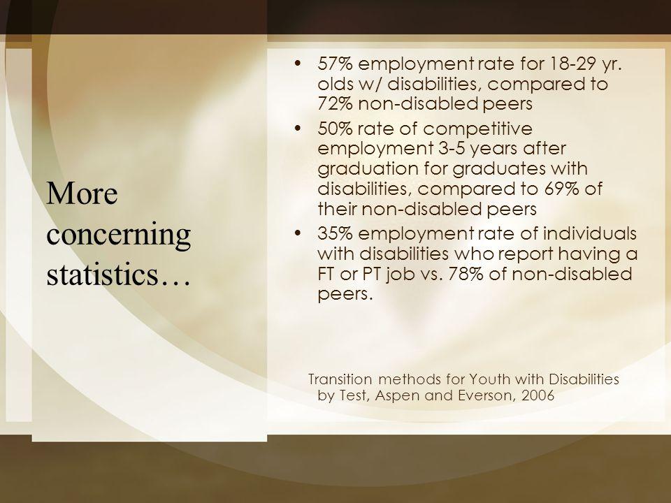 More concerning statistics…