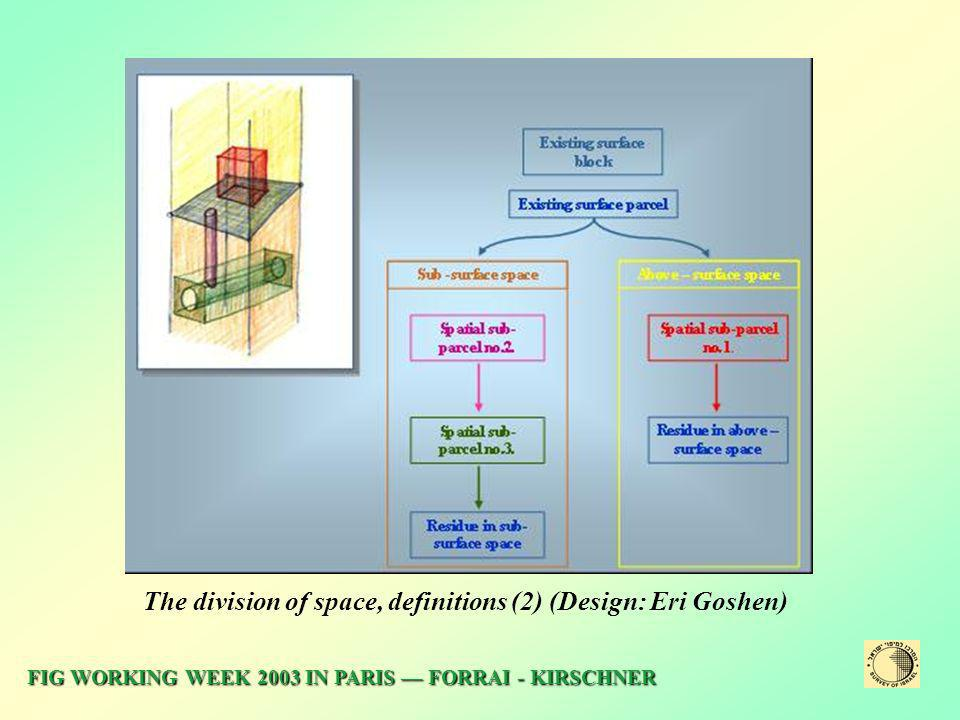 The division of space, definitions (2) (Design: Eri Goshen)