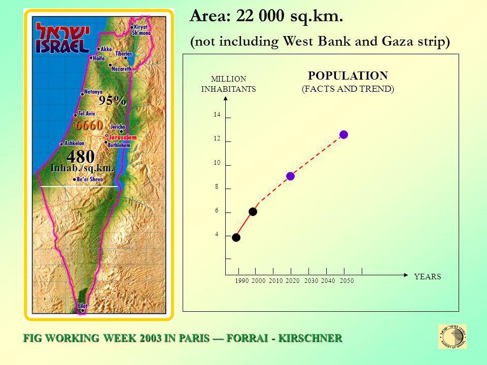 Area: 22 000 sq.km. 480 (not including West Bank and Gaza strip) 95%