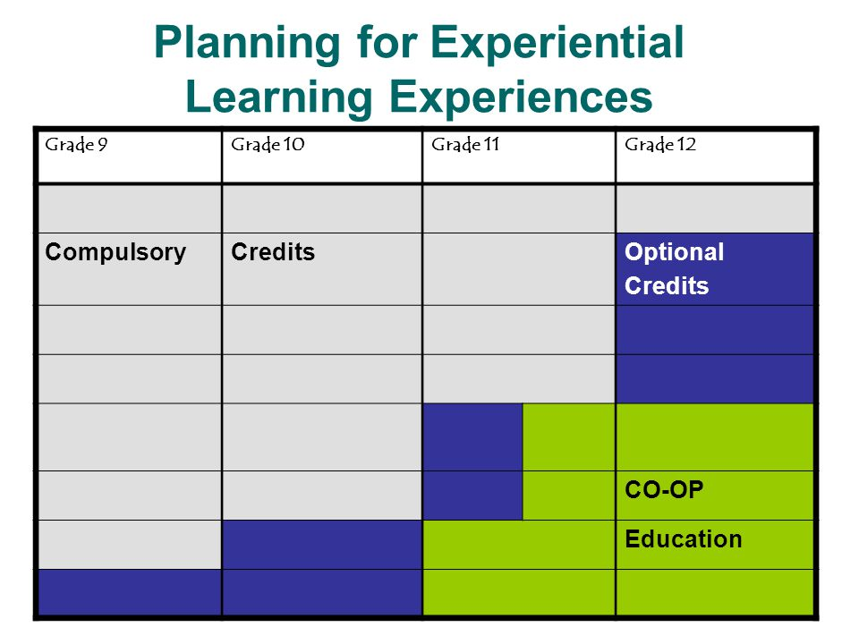 Planning for Experiential Learning Experiences