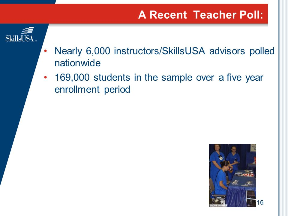 A Recent Teacher Poll: Nearly 6,000 instructors/SkillsUSA advisors polled nationwide.