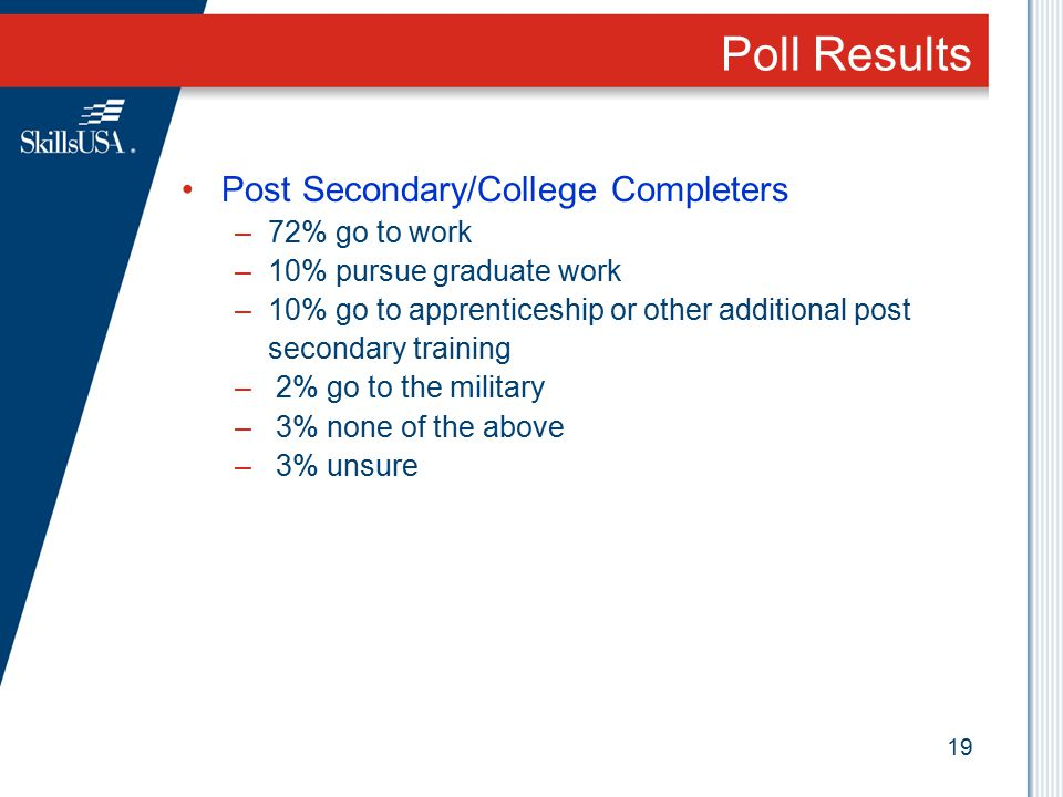 Poll Results Post Secondary/College Completers 72% go to work