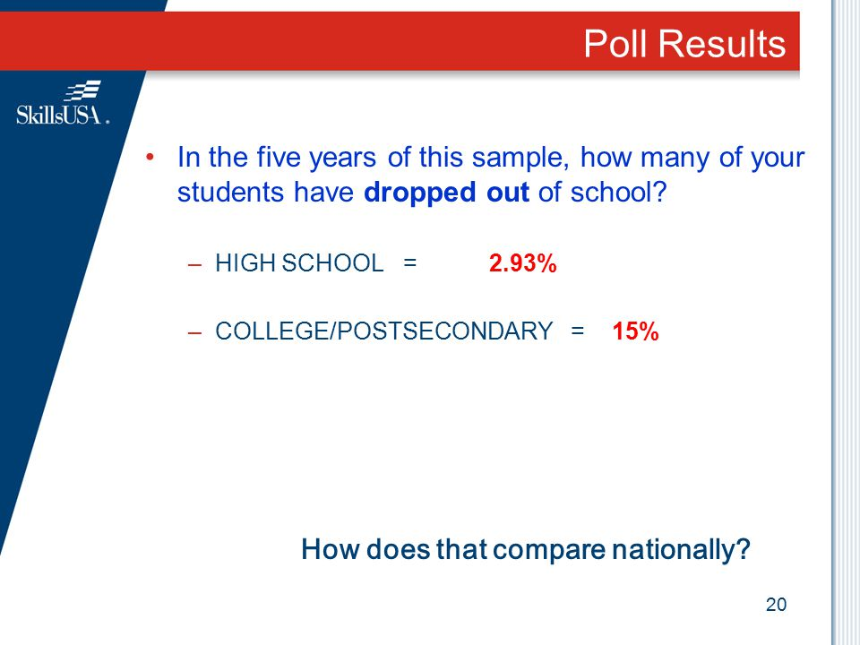 Poll Results In the five years of this sample, how many of your students have dropped out of school