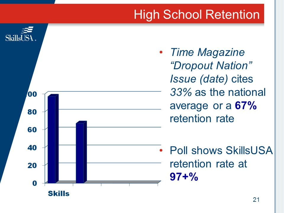 High School Retention Time Magazine Dropout Nation Issue (date) cites 33% as the national average or a 67% retention rate.