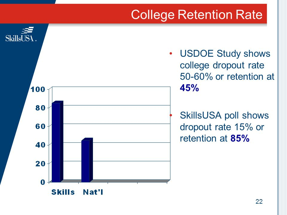 College Retention Rate