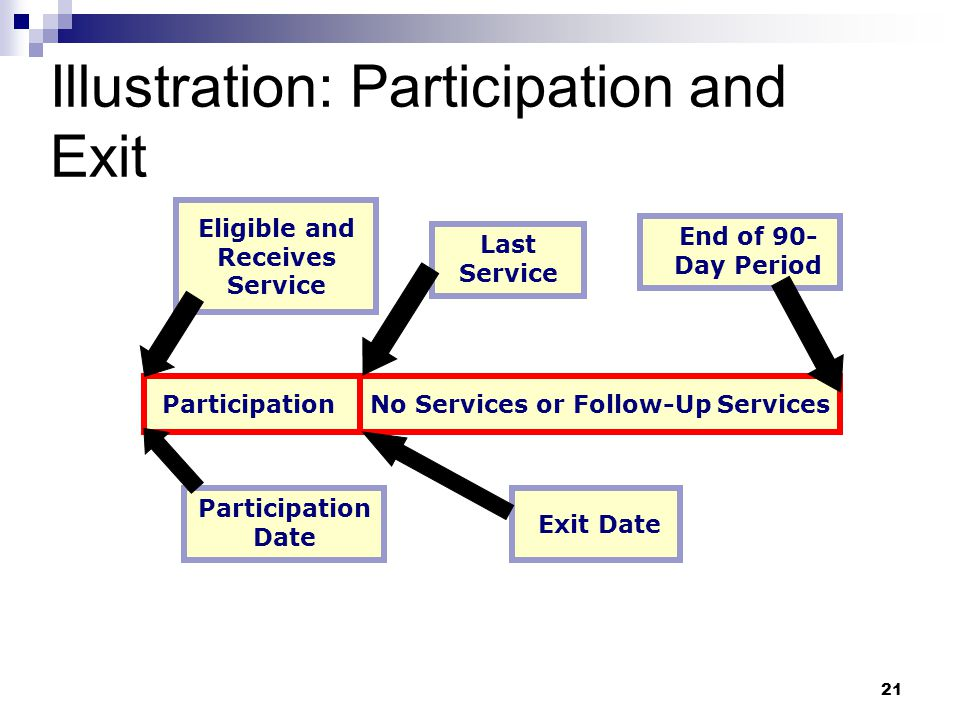 Illustration: Participation and Exit