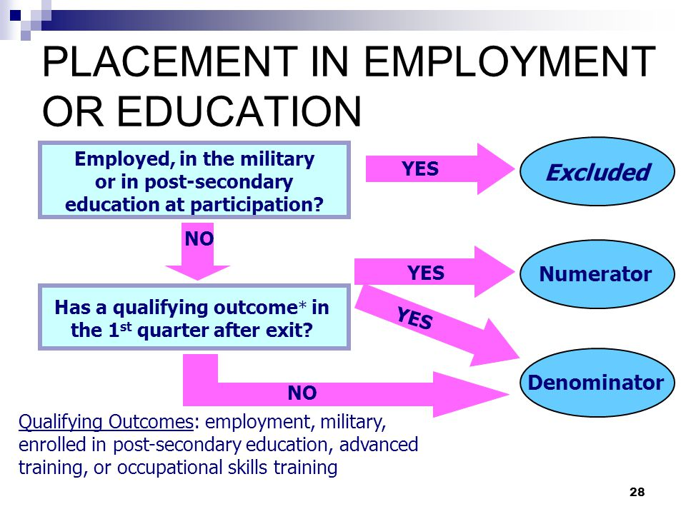 PLACEMENT IN EMPLOYMENT OR EDUCATION