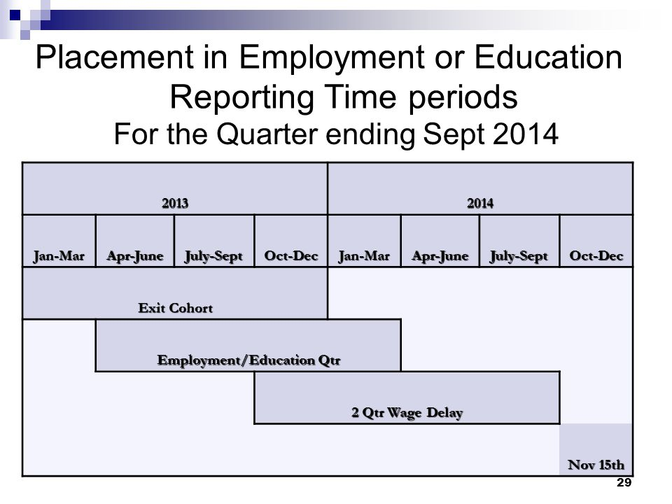 Placement in Employment or Education Reporting Time periods