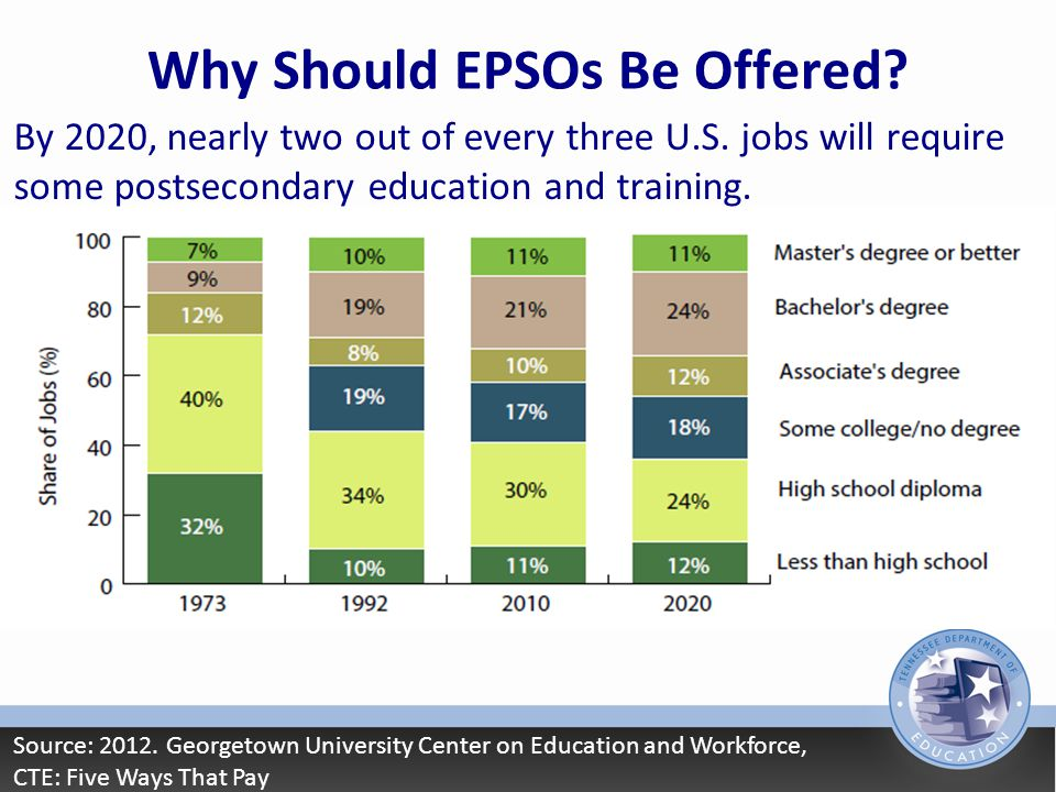 Why Should EPSOs Be Offered