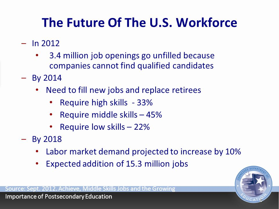 The Future Of The U.S. Workforce
