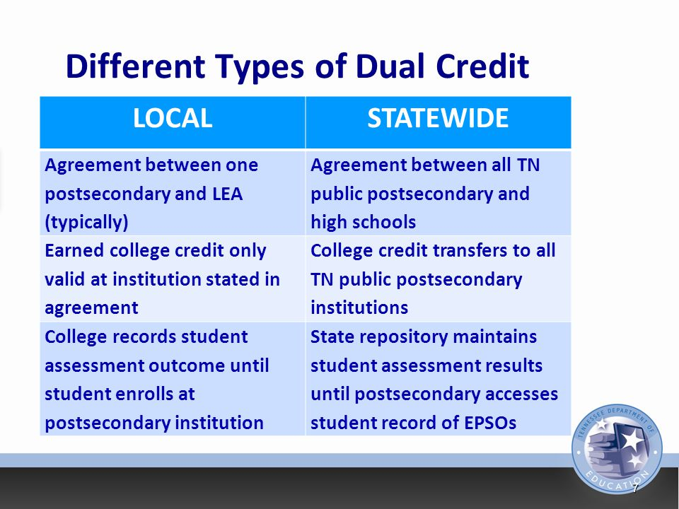 Different Types of Dual Credit