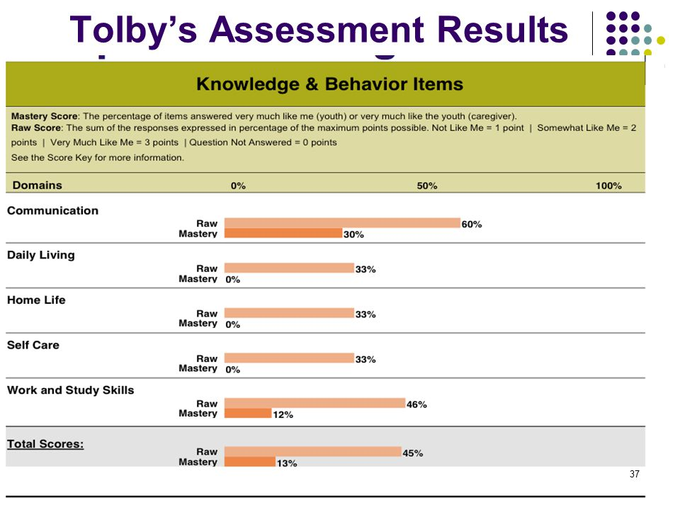 Tolby's Assessment Results