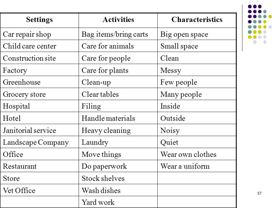 Settings Activities. Characteristics. Car repair shop. Bag items/bring carts. Big open space. Child care center.