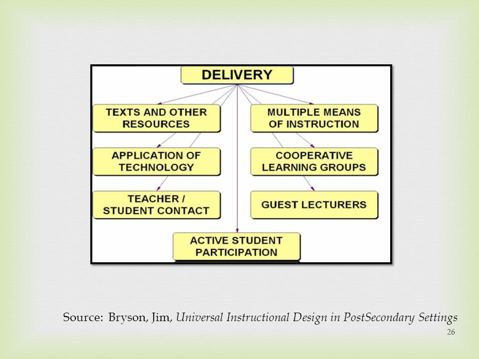 Source: Bryson, Jim, Universal Instructional Design in PostSecondary Settings