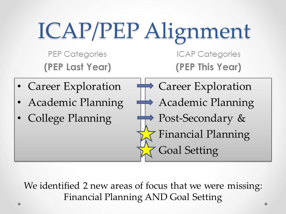 ICAP/PEP Alignment Career Exploration Academic Planning